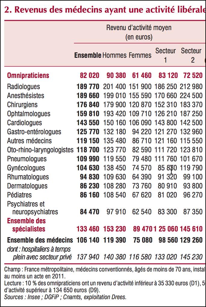 revenus moyens professions medicales